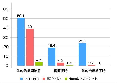 動的治療終了時の唾液検査比較