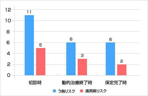 う蝕と歯周病のトータルリスク比較