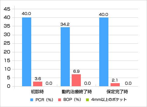 PCR、BOP、4mm以上の歯周ポケットの比較(%)