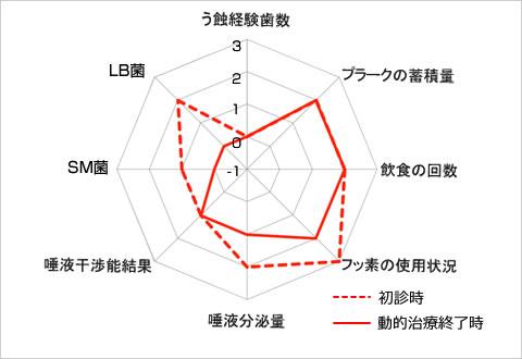 う蝕のトータルリスク比較
